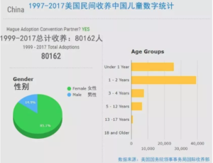 Statistics on American adoptions from China
